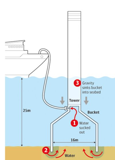 Suction Offshore Wind Turbine Foundation : Suction bucket or caisson foundations c offshore
