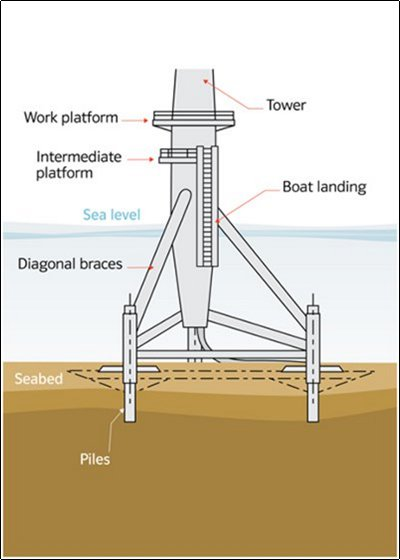 Tripod Support Structures 4c Offshore
