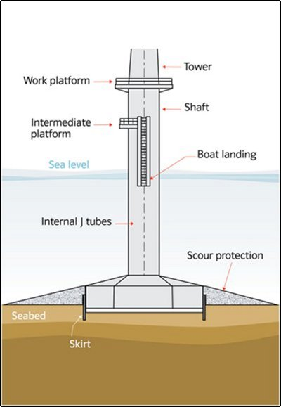 Gravity Based Support Structures 4c Offshore