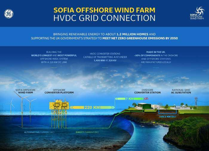 RWE reveals Sofia transmission system suppliers