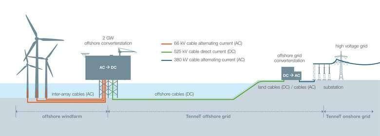 4C Offshore | TenneT kicks off 2 GW Dutch grid tender